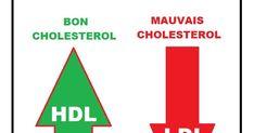 Cholestérol :est t'il vraiment dangereux?, Quand faut-il s'inquiéter du cholesterol ?, Quel est le taux du cholestérol à ne pas dépasser?
