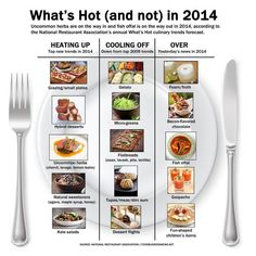 This food infographic used data from a survey of professional chefs to predict 2014 food trends, as well as the downfall of concepts and foods that once dominated the table. Check out the infographic to see what will be hot, and what might fizzle out in the new year.