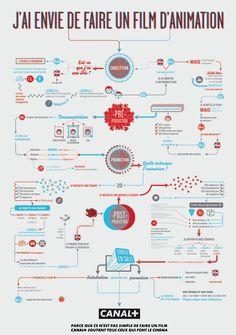 Canal+ Flow Chart Canal Plus Film Making Flow Charts cover genres action, animation, horror and short film. Film Scene, Film D'animation, Movie Film, Blender 3d, Graphic Design Studio, Schrift Design, Film Tips, Budget Planer, Flowchart