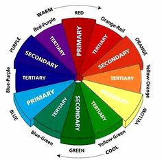 Interior Design and the Colour Wheel