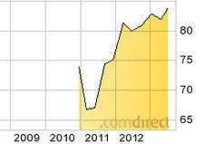 FALCON INSURANCE LINKED STRATEGY FUND (USD) -A- - A1CUPD - Fonds | comdirect.de