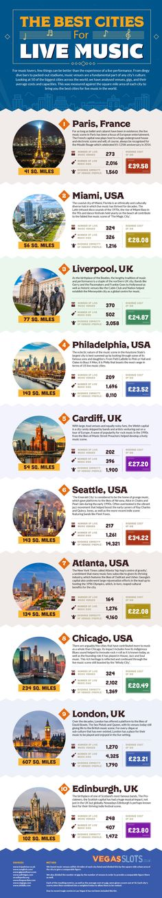 The world's top 10 cities for live music [INFOGRAPHIC] - Matador Network