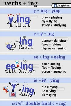 All English speakers understand that when we add endings to words, it can get very confusing, very fast. This is a resource that a teacher can pass out to not only ELL's but all students to help them remember what endings go on what kind of words. This very important because translations may get confusing. This is another resource that ELL's can bring home to help them as they do homework.