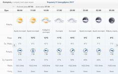 Πιερία: Ο καιρός σήμερα Κυριακή 31 Δεκεμβρίου 2017 στην Κα... 34c, Celery
