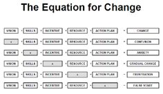 The equation for change: Vision + Skills + Incentive + Resources + Action Plan = Change Adaptive Design, Operational Excellence, Change Management, Project Management, Business Management, Social Business, Business Technology, Business School, Change Image