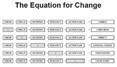 Equation for Change