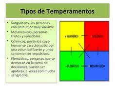 Hipócrates y Galeno describieron los 4 temperamentos del ser humano: colérico, melancólico, flemático y sanguíneo. Esta teoría nos muestra la personalidad...