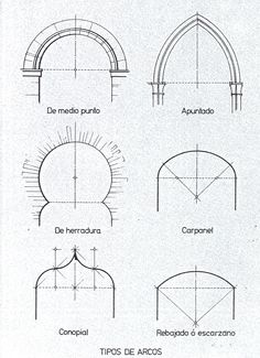 types of domes in islamic indo islamic architecture images are from