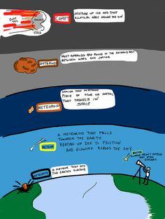 Difference between Comet, Asteroid, Meteroid, Meteor, Meteroite, Beloid | Flickr - Photo Sharing!