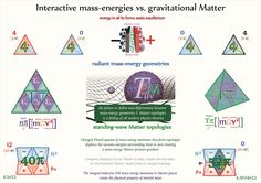 Tetryonics 68.08 - Interactive mass-energy geometries create differing forces to that of Gravitational Matter topologies...... the former can be modelled using Newtonian inverse squared forces and the later with Relativistic stress energy density -pressure gradients