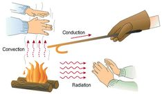Visuals for conduction, convection, and radiation