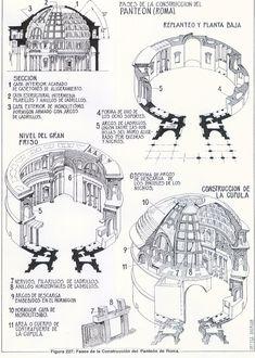Pantheon, Rom. Tværsnit og grundplan