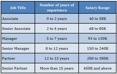 Careers at Big 4 Firms