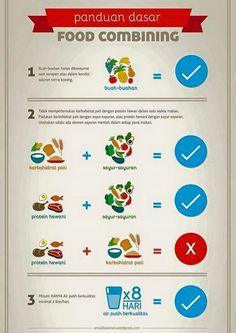 Food Combining Indonesia. Food Combining Chart.