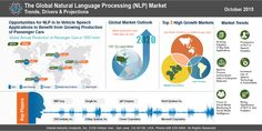 Natural Language Processing (NLP) Market Trends