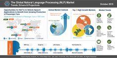 Natural Language Processing (NLP) Market Trends