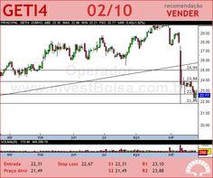 AES TIETE - GETI4 - 02/10/2012 #GETI4 #analises #bovespa