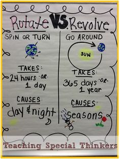 Solar System: Rotating and Revolving anchor chart