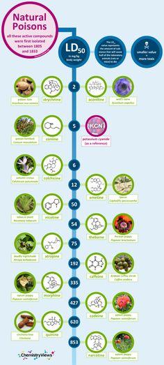 Venenos naturales [Infografía]   SCIENTIA