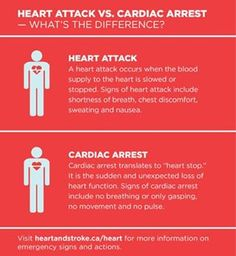 Difference between a heart attack and a cardiac arrest . Heart Procedures, Signs Of Heart Attack, Shortness Of Breath, Nclex, My Life, Medical, Science, Health, Nursing