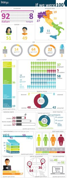 Istat represents in an infographic some characteristics of residents in Italy in 2016