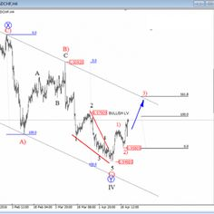 Forex Trading: Elliott Wave Analysis On USDCHF