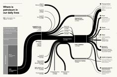 Nothing beats a beautiful sankey diagram for turning data into knowledge. 3d Data Visualization, Information Visualization, Flow Chart Design, Map Design, Louise Bourgeois, Sankey Diagram, Map Diagram, Data Flow Diagram, Process Map