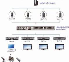 Aten erweitert Funktionalität seiner Enterprise Matrix KVM-Switches
