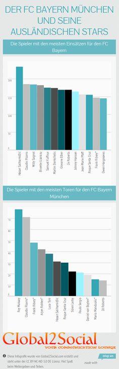 Infografik: Der FC Bayern und seine ausländischen Stars