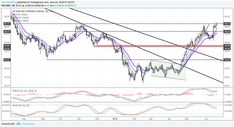 Talking Points:   – A stronger Chinese Yuan fix has helped ease concerns over an immediate response by China as trade tensions with the US rise once more.  – GBP/USD remains pressured as traders eye another crucial Brexit vote in the House of Commons.   – Retail traders have...  DXY Index, EUR/USD Inside Day Candlesticks Take Shape  http://forextradetoday.online  #forextradetoday #forex #trade #today #USA #finance #eur #ForexNews