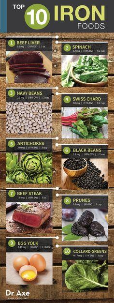 Top 10 Iron Rich Foods - http://DrAxe.com