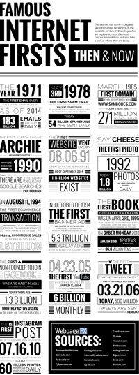 Las primeras y más famosas innovaciones de Internet [Infografía]