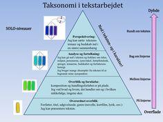 Solo-taksonomi i arbejdet med tekstforståelse og analyse, fra overflade til dybdelæring