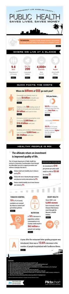 "@Piktochart infographic for #APHA National Public Health Week Infographic Contest. Created by Tiffany Nicole Tsukuda – ""Public Health: Saves Lives, Saves Money"""