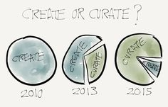 Create or Curate? | Designed For Learning