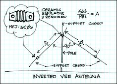 Inverted V antenna plans including wire lengnths for each HF band.