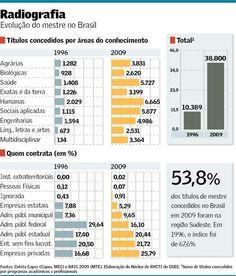 Aumenta o número de mestres no país
