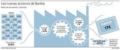 Gran #Infografía de @elEconomistaes sobre el contrasplit de @Bankia