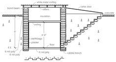Earthbag Building: Free Rootcellar Plan