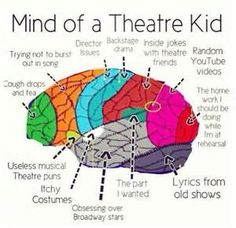 mind of a theatre kid