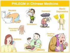 Phlegm in TCM