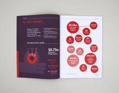 Best Awards - Designworks. / Westpac Foundation Annual Report