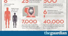Two centuries after the publication of Mary Shelley's novel Frankenstein, the monster she created still stalks our imaginations. Adam Frost, Sergio Gallardo and Edu Fuentes piece together the facts behind the myth Mary Shelley Frankenstein, Frost, Novels, Chart, Books, Libros, Book, Book Illustrations, Fiction