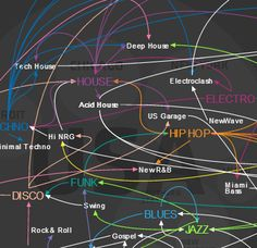 Online infographic describing the evolution and spread of Western Dance Music.  #Music  #DanceMusic  #Infographic