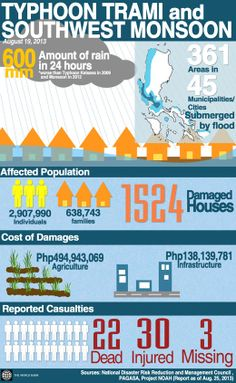 Philippines: Infographics on Typhoon Trami and Southwest Monsoon