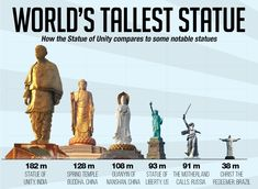 Time's 100 greatest places in the world list has been published. Statue of Unity, Gujarat is one of them. Read More about Statue of Unity. Gernal Knowledge, General Knowledge Facts, Knowledge Quotes, Some Amazing Facts, Interesting Facts About World, Amazing Pics, Interesting Stuff, Bebe 1 An, India Facts