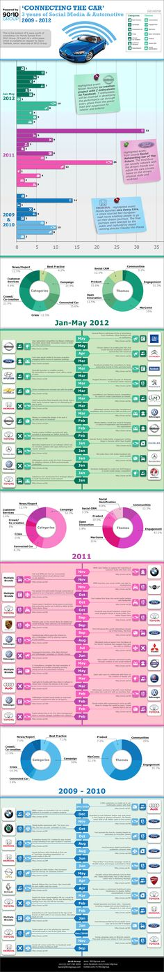Social Media in the Automotive Industry 2009-12 - 9010 Group