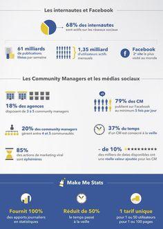Les #CM et les #MédiasSociaux