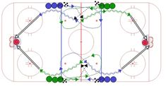 This is a simple shooting drill but the emphasis is on overspeed skating in the neutral zone. Players start the drill by sprinting to the blue line. Hockey Mom, Ice Hockey, Hockey Drills, Pittsburgh Penguins Hockey, Jonathan Toews, Toronto Maple Leafs, Montreal Canadiens, Detroit Red Wings, Boston Bruins