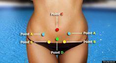 Relieve Menstrual Cramps - Magical Acupressure Points ~ GOindiya.blogspot
